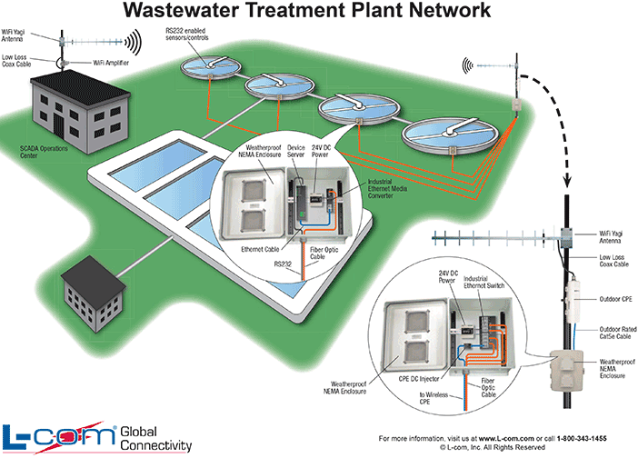 Water Treatment Plant Design : Curacao green waste water treatment projects to be